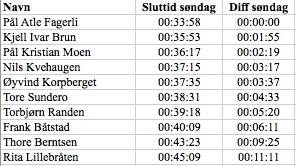 Resultater Tour de Ottadalen søndag